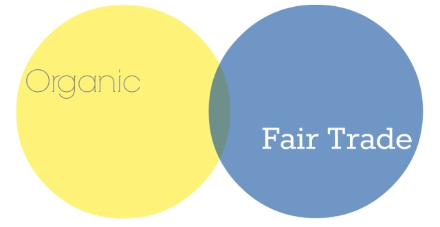 fair trade organic venn diagram